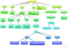 mapa conceptual evaluación ABP Maps, Flipped Classroom, Project Based Learning, Highlights, School, Thoughts