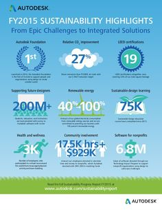 Autodesk FY2015 Sustainability Report Infographic