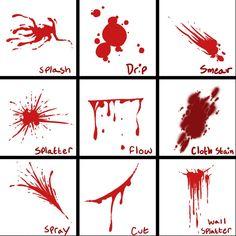 BLOOD patterns