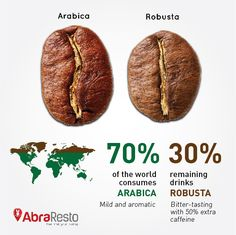 70% of the world consumes Arabica & 30% remaining drinks Robusta