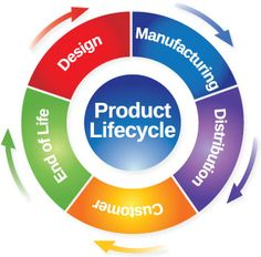 Skills: Product Lifecycle Management (PLM) and related tools are one of my expert areas. I have deep dive knowledge from different aspects of PLM.
