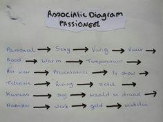 """Associatie diagram: """"Passioneel"""""""