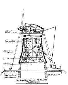 Free plans to build a replica of a dutch windmill google for Table 52 gaborone