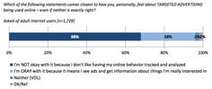 According to the Pew Internet & American Life Project, nearly three-quarters of those asked dislike such targeting. And people do notice — nearly two-thirds report experiencing being targeted by ads.