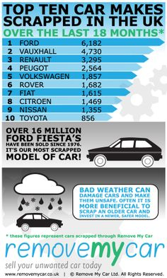 We delved into our database to reveal how often each make of car has been recycled.