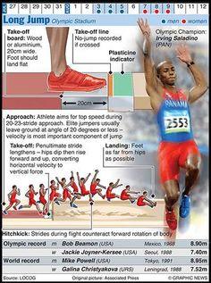 The Graphic News guide to each sport in the Olympics, from running, javelin and shot put to walking Jump Workout, Track Workout, Long Jump, High Jump, Olympic Sports, Olympic Games, Discus Throw, Heptathlon, Triple Jump