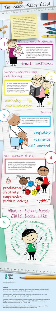 Zero to Three explains exactly what school readiness looks like. Let's work on promoting a foundation of social-emotional development and self-regulation during early learning experiences for primary education. Kindergarten Readiness, School Readiness, School Counselor, Kindergarten Teachers, Social Emotional Development, Child Development, Emotional Kids, Language Development, Early Education