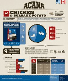 ACANA infographic