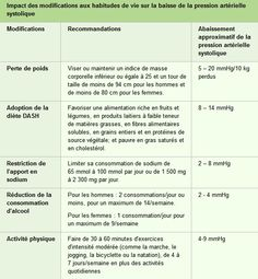 Menu regime dash - Régime pauvre en calories