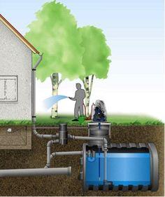L' acqua è una risorsa preziosa. Nelle abitazioni civili circa il 50% del fabbisogno giornaliero d'acqua può essere fornito dal recupero delle acque piovane, per gli impieghi quali l'innaffiamento delle aree verdi, il lavaggio di veicoli, le cassette dei WC e il lavaggio del bucato (mentre quelli che è preferibile mantenere alimentati dall'acquedotto sono invece