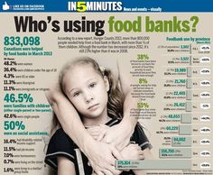 Canadians and food bank usage Teacher Lesson Plans, Canadian Food, Canadian History, Food System, Food Bank, Citizenship, Growth Mindset, Social Studies, Geography