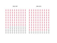 This picture illustrates the number of women (the pink ladies) who were still alive 5 years after receiving a diagnosis of advance breast cancer for the 1980s as against now.  (The white ladies represent those who died.)