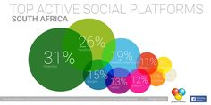 """""""Today is Social Media Day and here is an infographic of the top active social platforms in South Africa Facebook Messenger, Social Platform, Infographics, Ecommerce, South Africa, Social Media, Marketing, Platforms, African"""