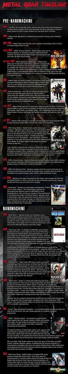 Cronología de la saga Metal Gear