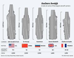 A look at some of the world's largest aircraft carriers. Us Navy Ships, Size Matters, Attic Renovation, Information Graphics, Wall Street Journal, Aircraft Carrier, Battleship, World, April 27