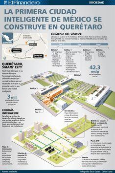 Querétano Smart City