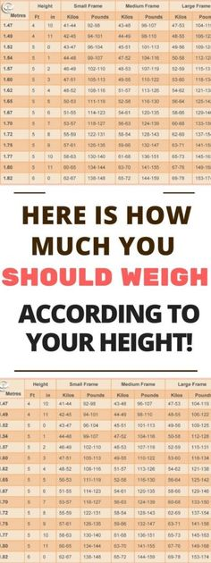 THIS IS YOUR IDEAL WEIGHT ACCORDING TO YOUR AGE, BODY SHAPE AND HEIGHT