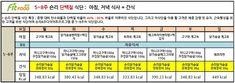 다이어트 식단표 (숀리/정혜영 다이어트 식단표)