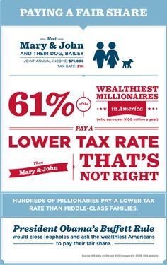 Middle-class families shouldn't pay a higher tax rate than millionaires. Tax code unfairness as depicted in a pretty infographic.