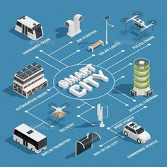 Smart city technology isometric flowchart with sustainable energy sources unmanned vehicles police and delivery drones vector illu