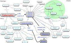 Model of a cybernetic factory - Google zoeken