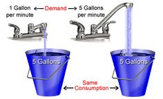 The flow rate is the equivalent to demand, and the 5 gallons of water are equivalent to consumption.