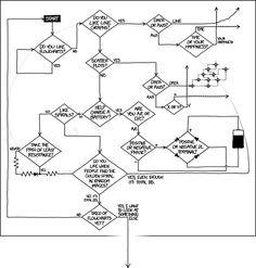Do you like flowcharts?