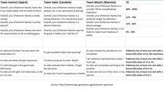 pokemon go appraisal = IV stats