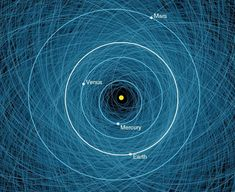 Orbits of all the known Potentially Hazardous Asteroids (PHAs), numbering over 1,400 as of early 2013. Shown here is a close-up of the orbits overlaid on the orbits of Earth and other inner planets. (Credit: NASA/JPL-Caltech)
