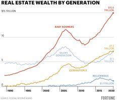 16 Inequality Ideas Inequality Information Visualization Data Visualization Design