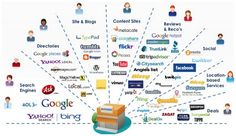 What is Internet Marketing about