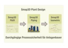 Infografik Smap3D Plant Design