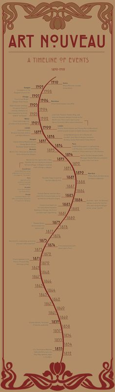Art Nouveau - A Timeline of Events. Rather puts everyhings into a more understandable perspective. What is good about it is ist Not just the Artistic Events along the way ;)