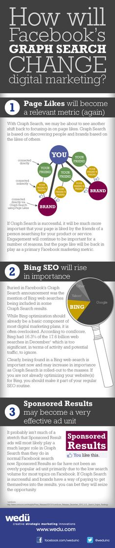 How will Facebook's Graph Search change digital marketing? Tips by @weduinc #infographic #socialmedia