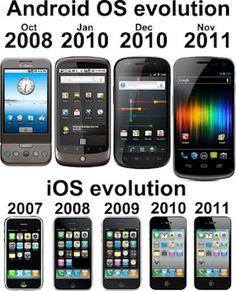 Evolución de Android versus iOS vía @geeksroom