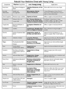Printable Essential Oil Use Charts Young Living Essential Oils