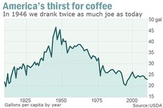 """It's been 70 years since Americans peaked their coffee drinking. I predict it'll begin to climb again as """"home brewing"""" starts to become trendy."""