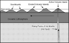 1000 images about 1 2 volcano life cycle on pinterest. Black Bedroom Furniture Sets. Home Design Ideas