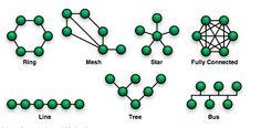 Pengertian Topologi Jaringan Komputer Beserta Macam Dan Kelebihan Kekurangnya - http://www.gurupendidikan.com/pengertian-topologi-jaringan-komputer-beserta-macam-dan-kelebihan-kekurangnya/