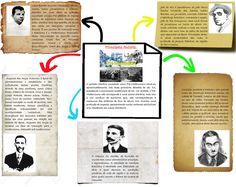 Vem ver esse mapa mental maneiro, que vai te ajudar a conferir todos os conceitos importante sobre os Principais Autores do Pré-Modernismo!