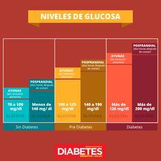 ¿Cuáles son los niveles óptimos de glucosa? #Diabetes