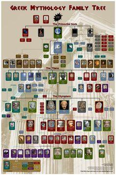 Greek Mythology Family Tree wall poster #greekgods #greekmythology
