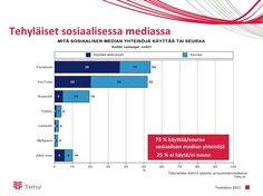 Tehy-lehden lukemistutkimuksen tuloksia sosiaalisen median käytön osalta. Tutkimus toteutettiin keväällä 2012