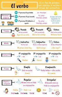 The verb info Piktochart Visual Editor Learn Spanish is part of Spanish language learning - The verb info Piktochart Visual Editor Spanish Grammar, Spanish Vocabulary, Spanish English, Spanish Words, Spanish Language Learning, Spanish Teacher, Spanish Classroom, English Language, Language Arts