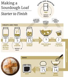 Making a starter requires time but very little effort. And once it's established, it opens up a whole new universe of homemade breads with…