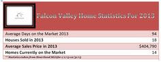 Falcon Valley Lenexa, KS Home Statistics for 2013