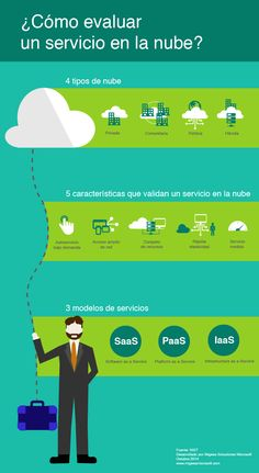 Ventajas y desventajas del cloud erp en un vistazo blog de nubit cmo evaluar un servicio en la nube el nist national institute of standards ccuart Image collections