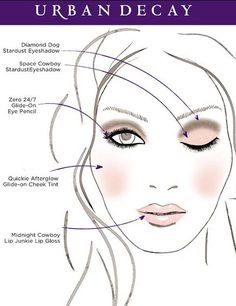 Wedding makeup face chart