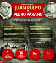 En el centenario de su nacimiento, recordamos algunos datos importantes sobre la vida de Juan Rulfo y si magistral novela Pedro Páramo. #InfografíaNotimex
