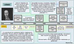 Okuma Atlası Felsefe: Leibniz